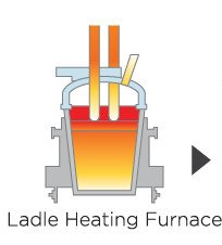 Laddle Heating Furnace